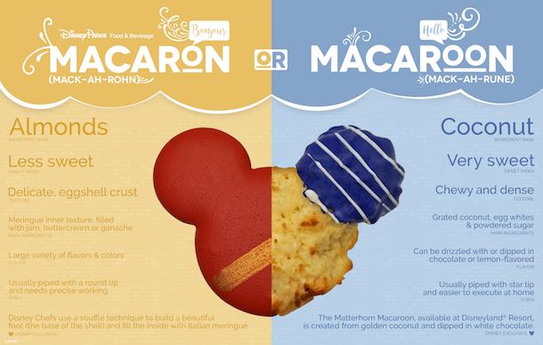 Macaroons vs. Macarons