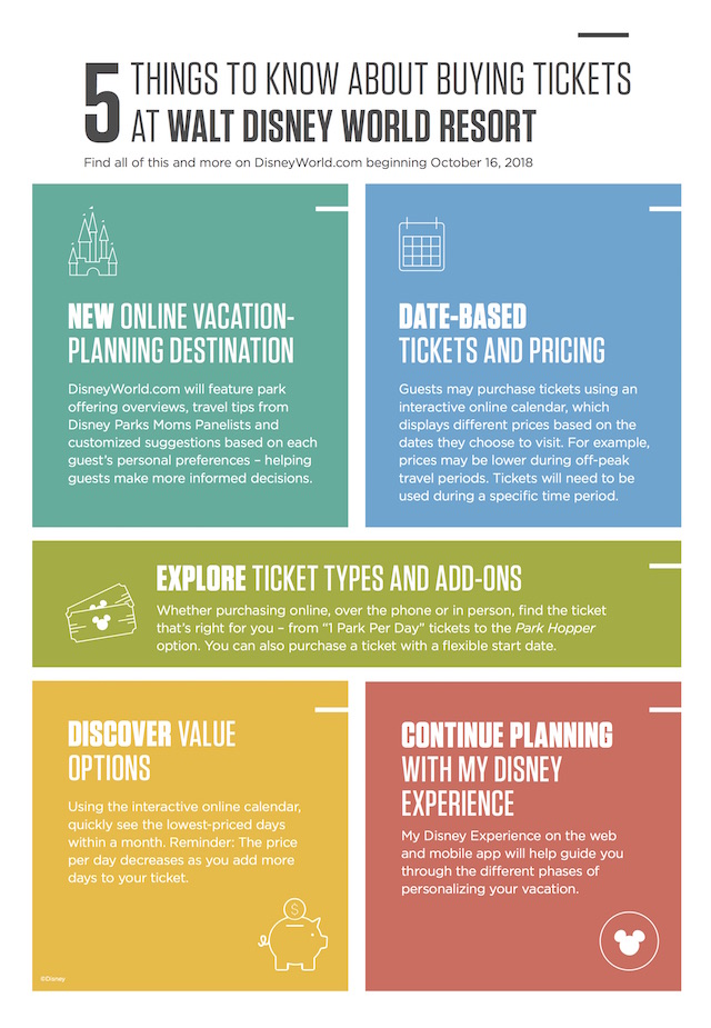 5 Things to Know About Buying Tickets at Walt Disney World Resort Infographic